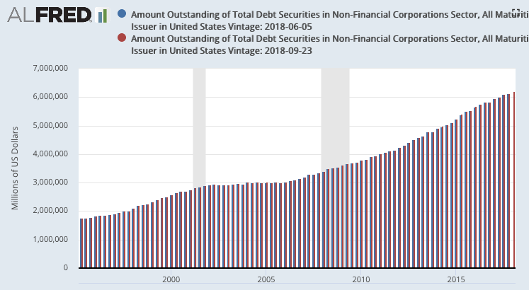 total corp bonds 2018