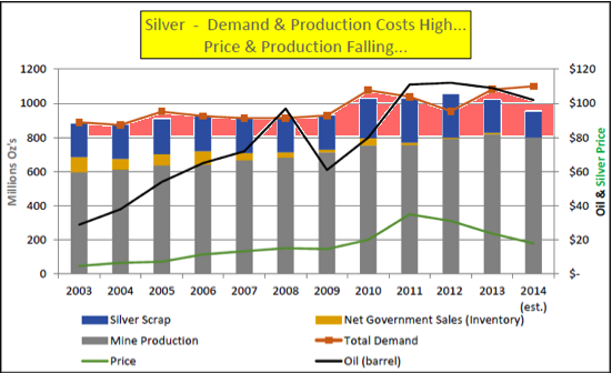 2014 silver production