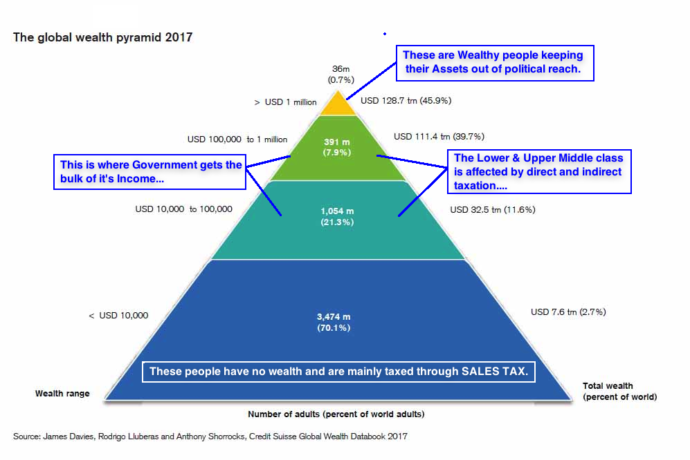 Global wealth 2017