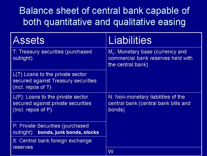 central bank balance