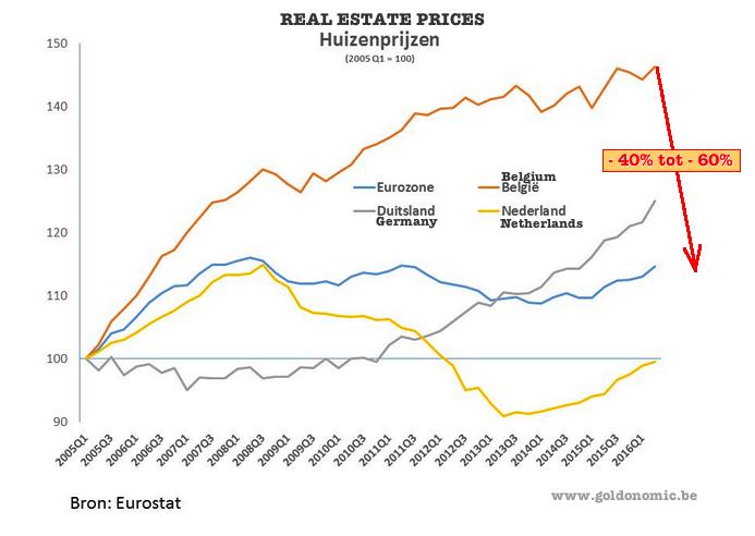 huizenprijzen be 2016