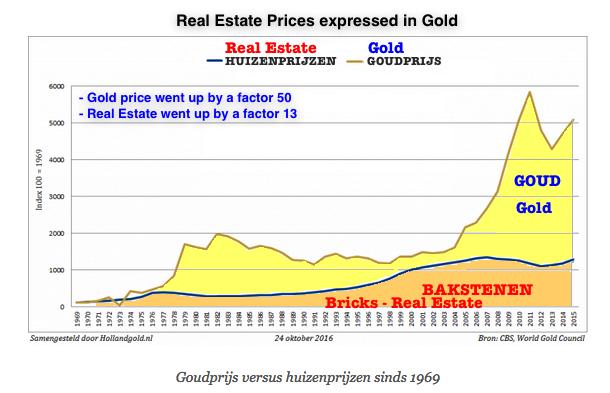 huizenprijzen in goud