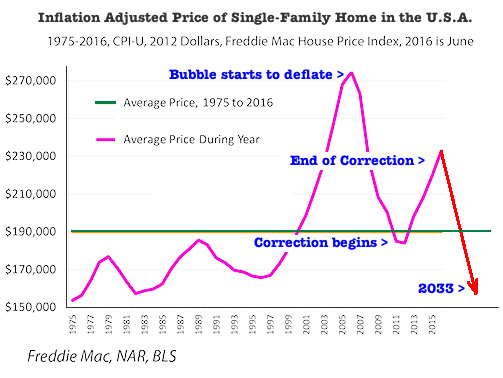 inflation price of house