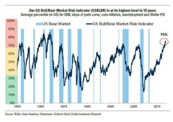 BEAR MARKET INDICATOR 2018 09 05