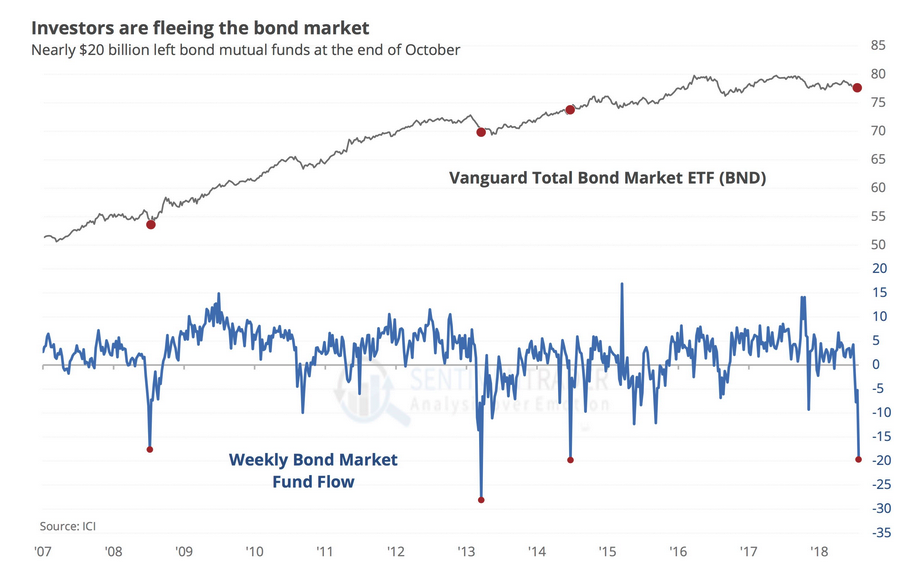 Bond bubble deflating 2018 11 09