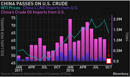 China us oil imports
