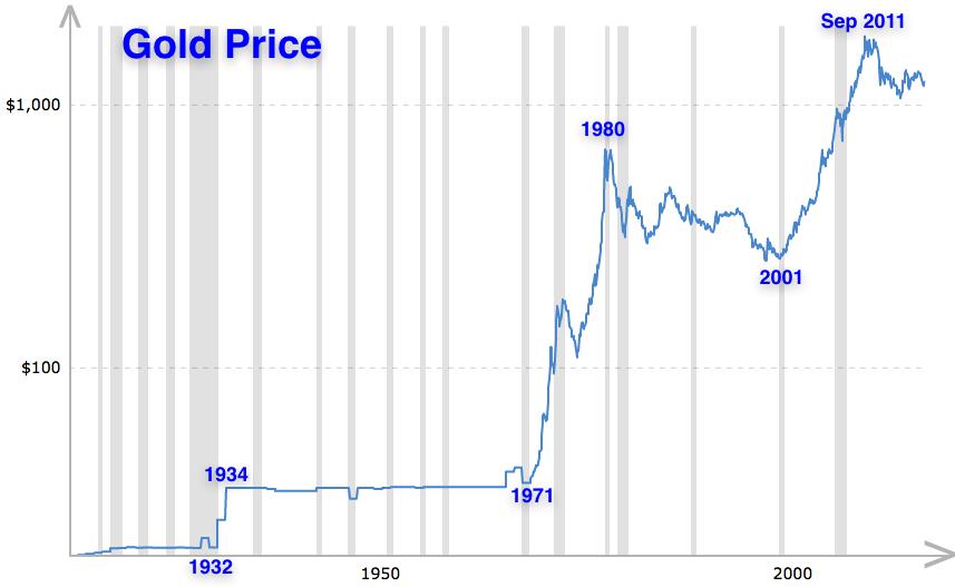 Gold price 1900 2018