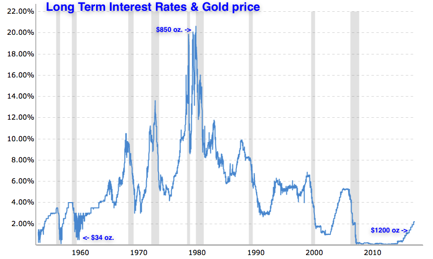 LT interest rates Gold