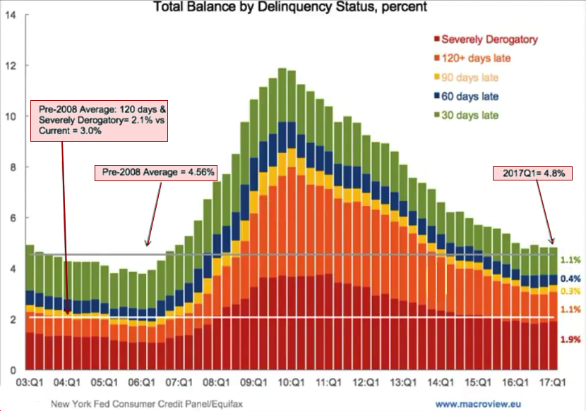 debt delinquency 2018 08 14 at 7.33.52 PM