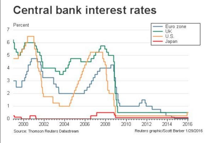 negative rates chart