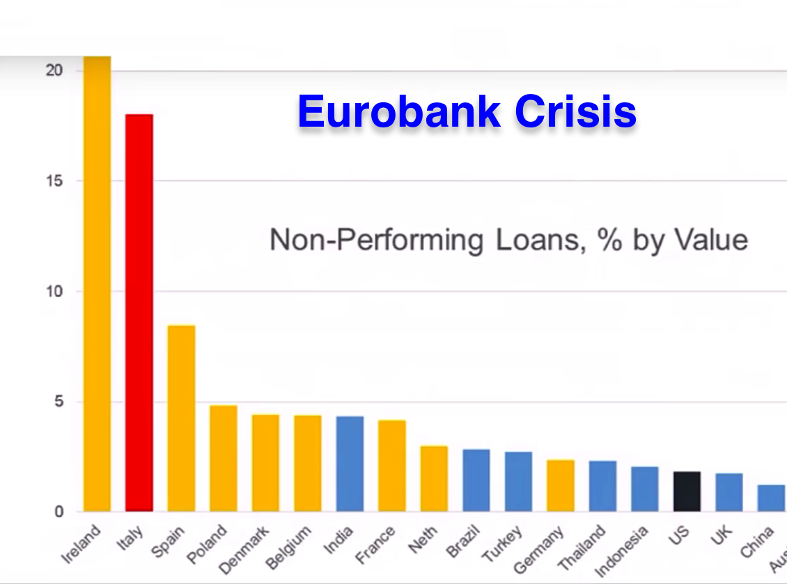 non performing loans 2018