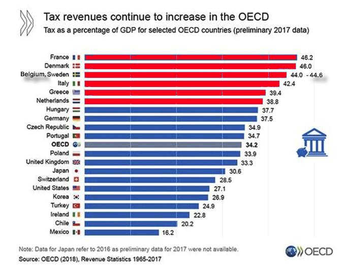 tax revenues europe 2018