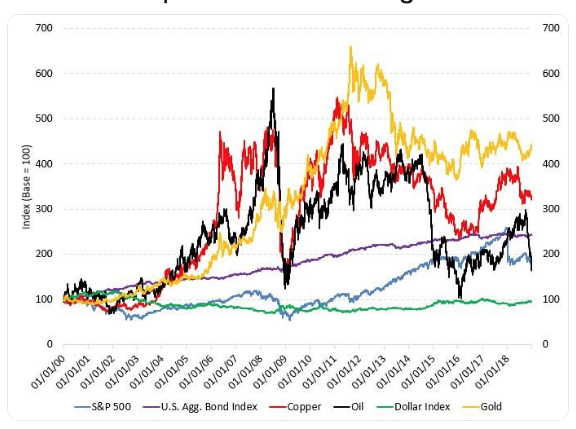 18 year performance of gold