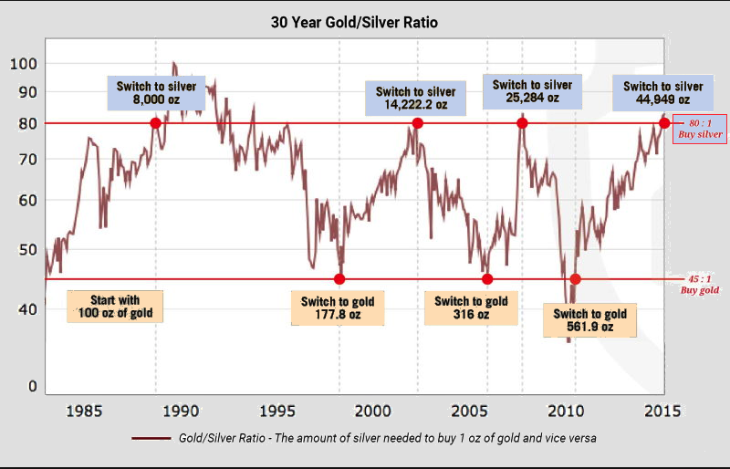 30 year silvergold ratio