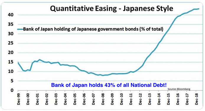 Bank of Japan QE