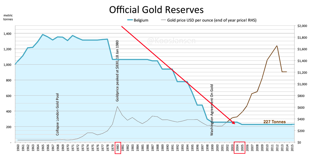 Belgium gold reserves