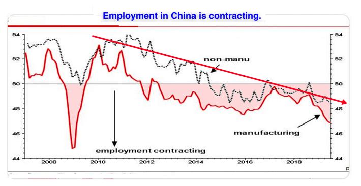 China recession 2019