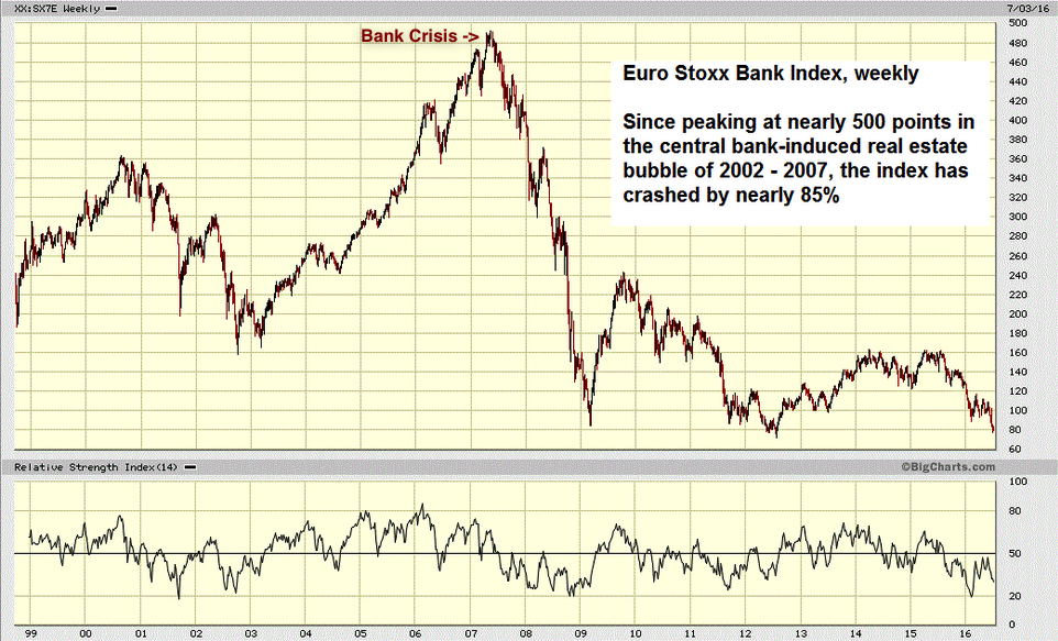 Euro STOCKXX bank index