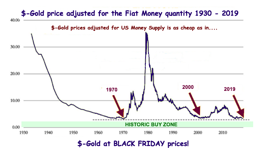 FIAT MONEY PRICE OF GOLD 2019