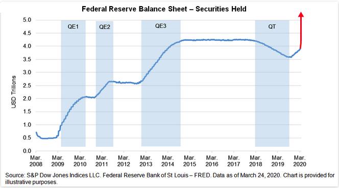 Fed balance sheet 2020 03 27