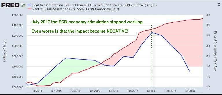 GDP in EU 2018