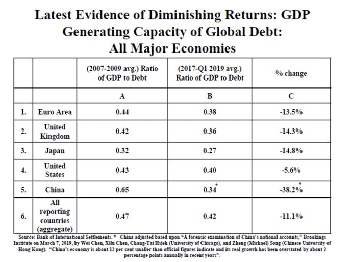 GDP Global Debt2020 01 12