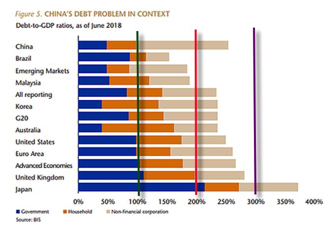 GLOBAL DEBT 2019 08 03