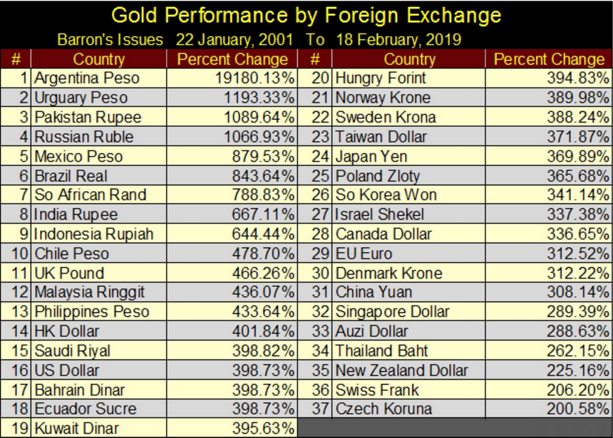 GOLD performance currencies 2001 1019