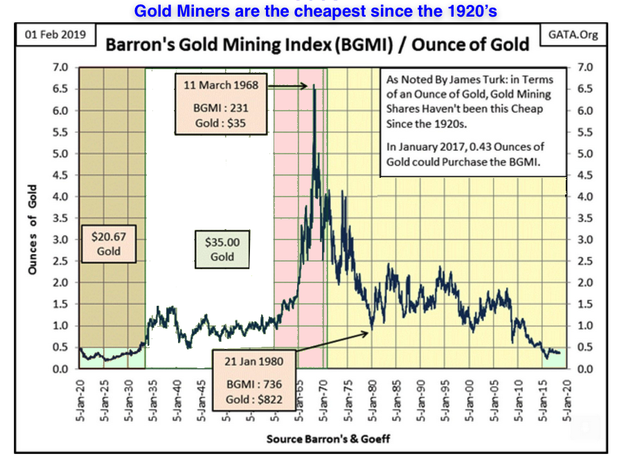 Gold miners 1920 2019