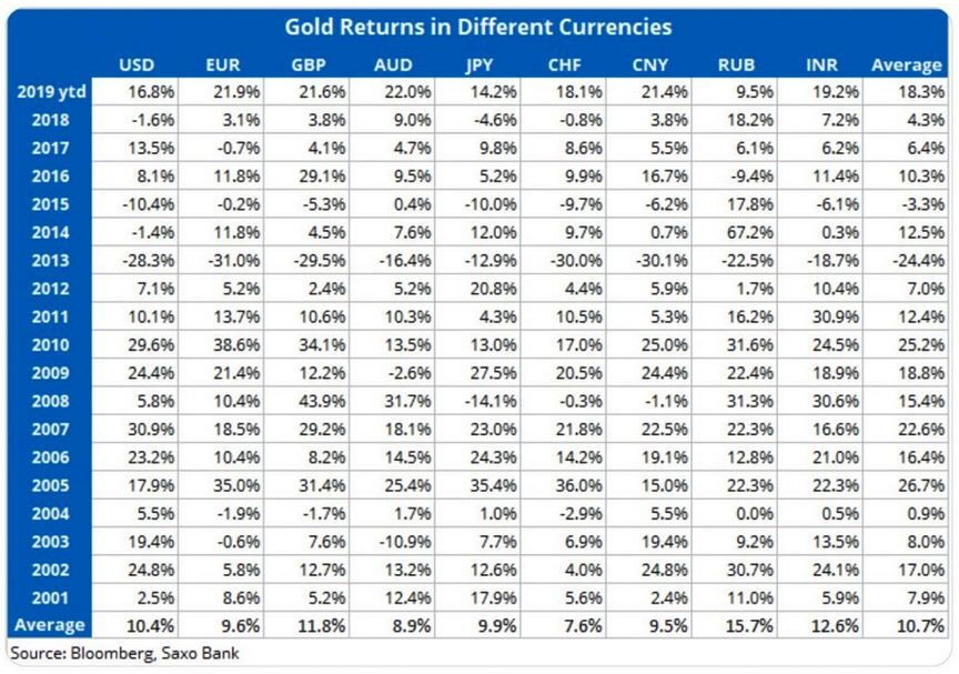 Gold return 2019 10 08