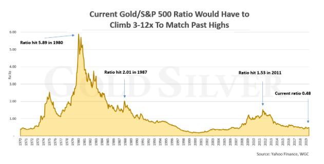 Gold vs SPX 2019 07 30