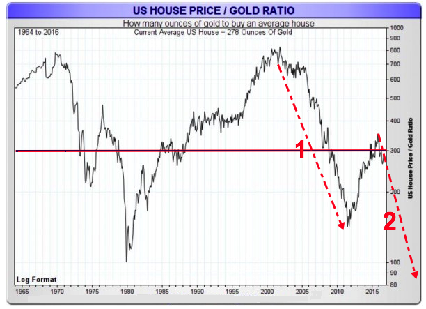 House price vs. gold 2020 02 09