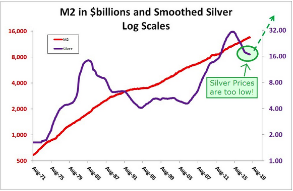 M2 and Silver price LT