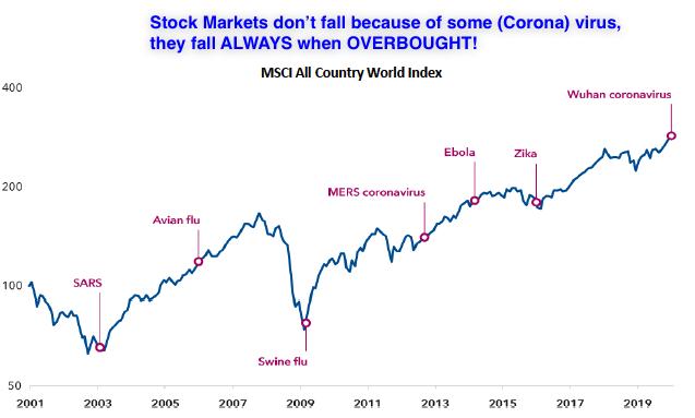 Market correction virus