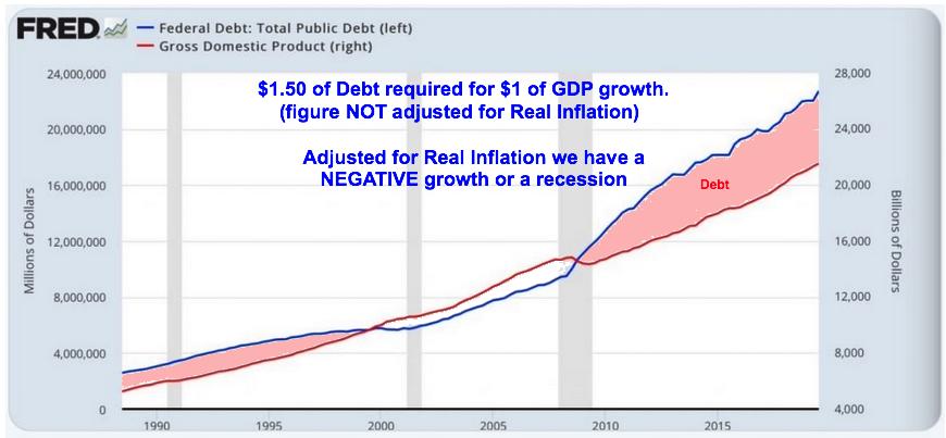 Moneydebt vs. GDP jan 2020