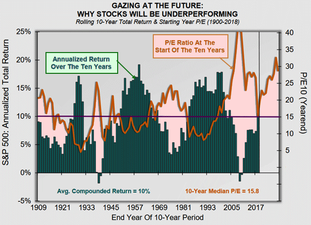 PE and return on stocks 2019