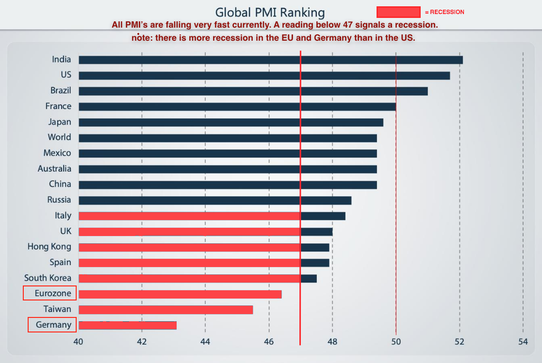 PMI ranking july 2019