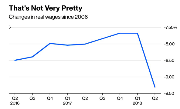 Real Wages 2019