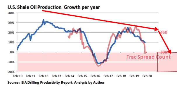 Shale oil production 2020 02 06