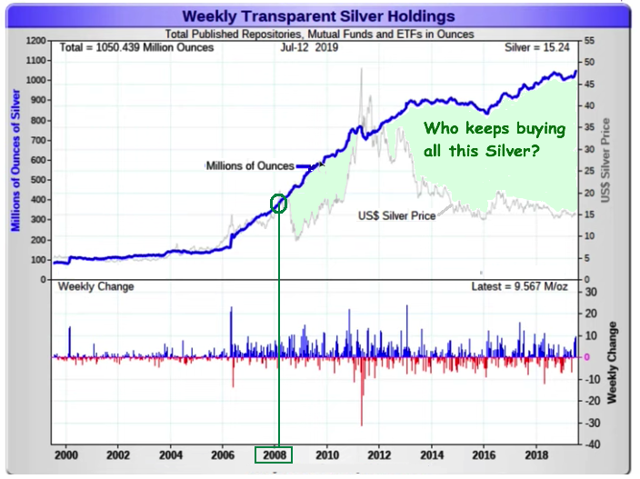 Silver buyers 2019 07 15