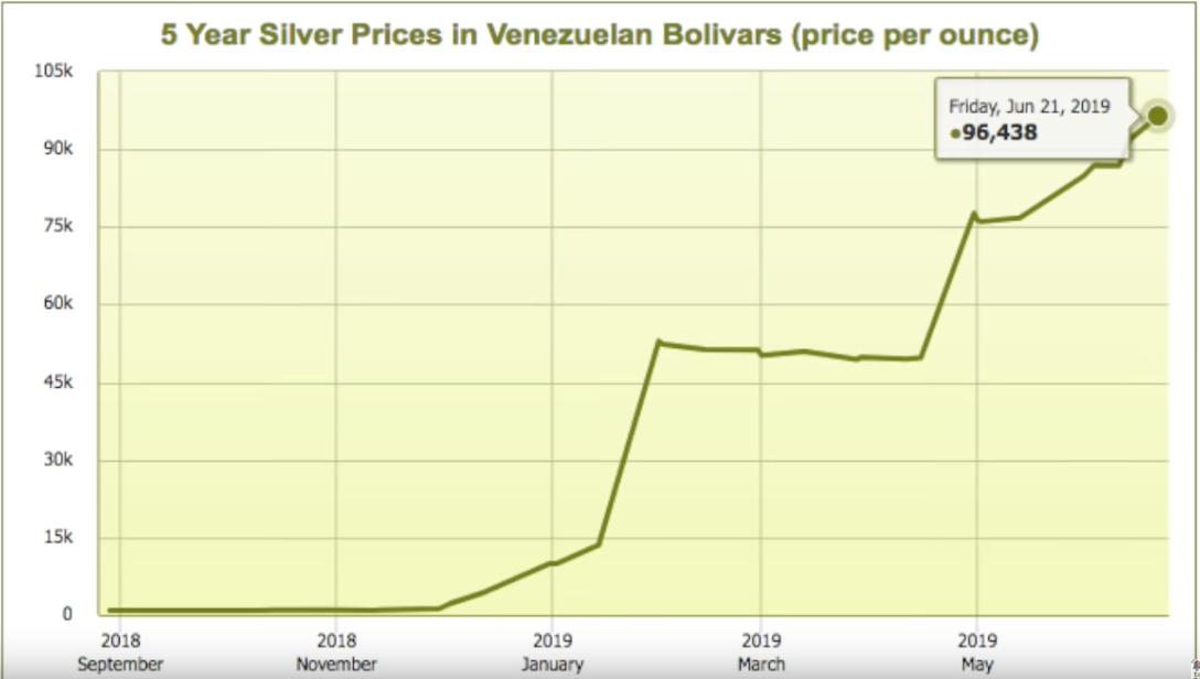 Silver in bolivars 2019 07 24