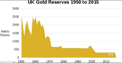 UK gold reserves