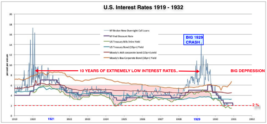 US interest rates 1919 1939