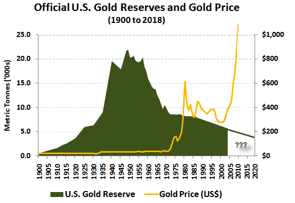 USA GOLD RESERVES 1900 2020