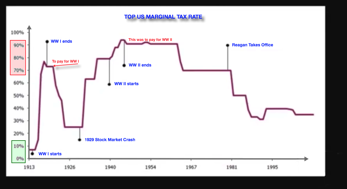 USA tax rates