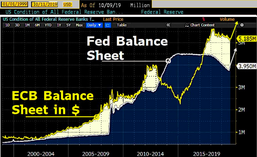 balance sheet FED ECB 2019