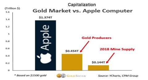 cap gold market vs. apple cap