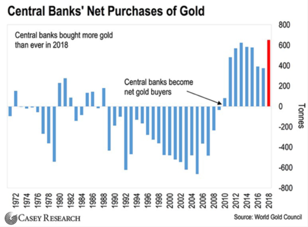 central bankers buy gold 2019