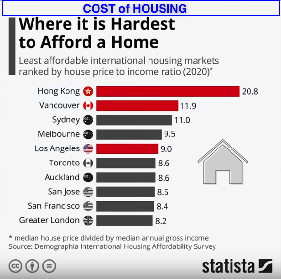cost of housing 2020 02 13