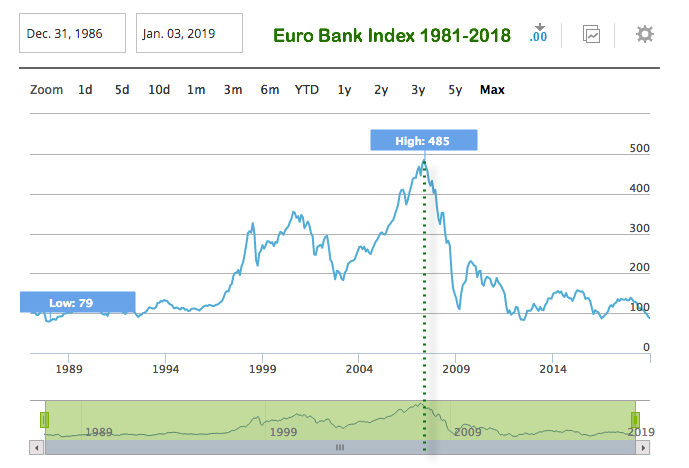 euro stoxx bank index 1981 2018